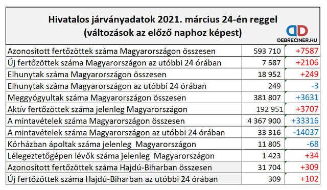 koronavírus - 2021. március 24.