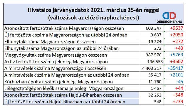 koronavírus - 2021. március 25.
