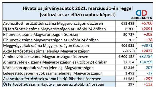 koronavírus - 2021. március 31.