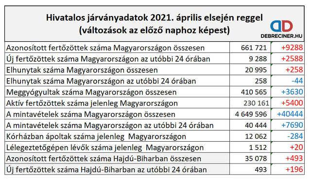 koronavírus - 2021. április  1.