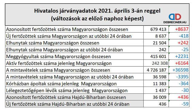 koronavírus - 2021. április 3.