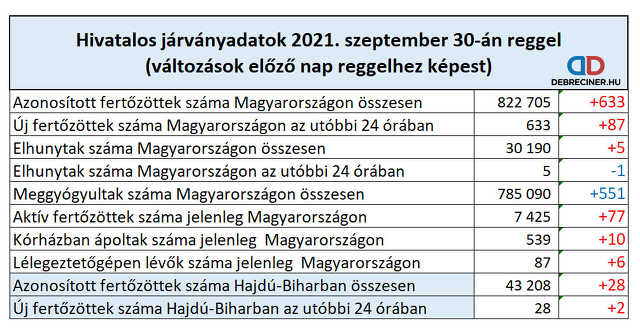 koronavírus - 2021. szeptember 30.