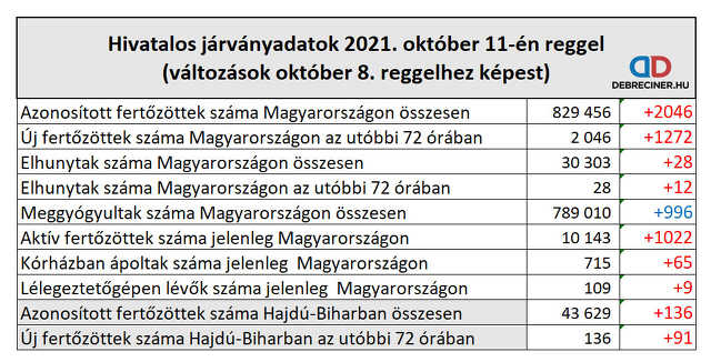 koronavírus - 2021. október 11.